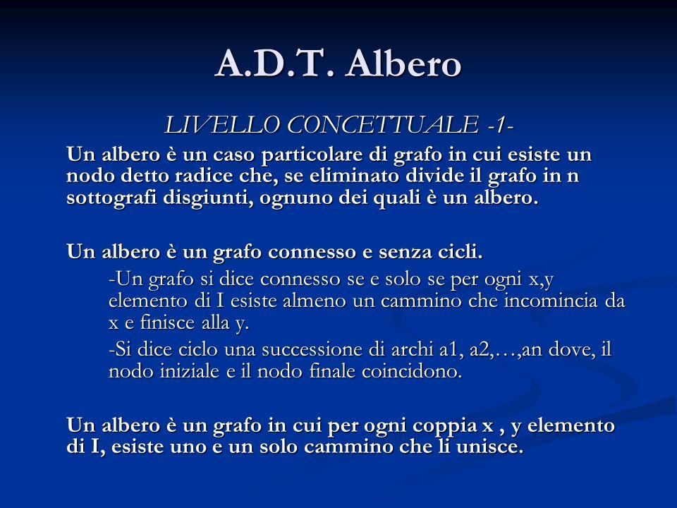 A.D.T. Albero LIVELLO CONCETTUALE -1- Un albero è un caso particolare di grafo in cui esiste un nodo detto radice che, se eliminato divide il grafo in