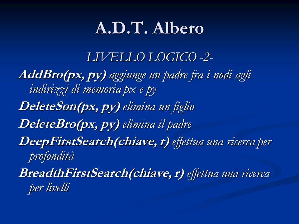 A.D.T. Albero LIVELLO LOGICO -2- AddBro(px, py) aggiunge un padre fra i nodi agli indirizzi di memoria px e py DeleteSon(px, py) elimina un figlio Del