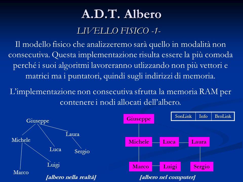 A.D.T. Albero LIVELLO FISICO -1- Il modello fisico che analizzeremo sarà quello in modalità non consecutiva. Questa implementazione risulta essere la