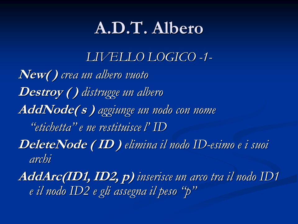 A.D.T. Albero LIVELLO LOGICO -1- New( ) crea un albero vuoto Destroy ( ) distrugge un albero AddNode( s ) aggiunge un nodo con nome etichetta e ne res