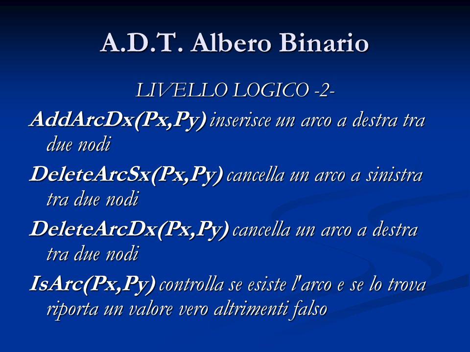 A.D.T. Albero Binario LIVELLO LOGICO -2- AddArcDx(Px,Py) inserisce un arco a destra tra due nodi DeleteArcSx(Px,Py) cancella un arco a sinistra tra du