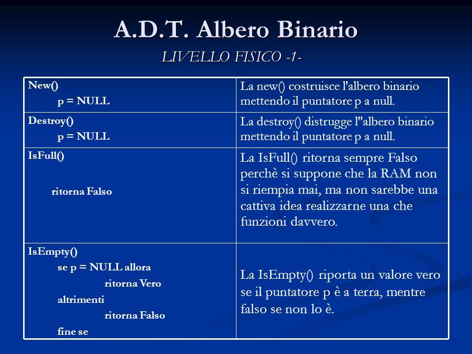 A.D.T. Albero Binario LIVELLO FISICO -1- La IsEmpty() riporta un valore vero se il puntatore p è a terra, mentre falso se non lo è. IsEmpty() se p = N
