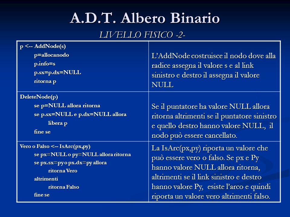 A.D.T. Albero Binario LIVELLO FISICO -2- p <-- AddNode(s) p=allocanodop.info=sp.sx=p.dx=NULL ritorna p LAddNode costruisce il nodo dove alla radice as