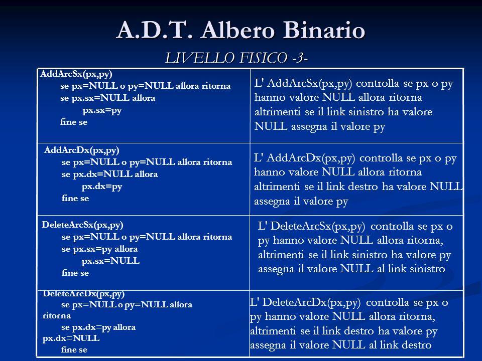 A.D.T. Albero Binario L' AddArcSx(px,py) controlla se px o py hanno valore NULL allora ritorna altrimenti se il link sinistro ha valore NULL assegna i