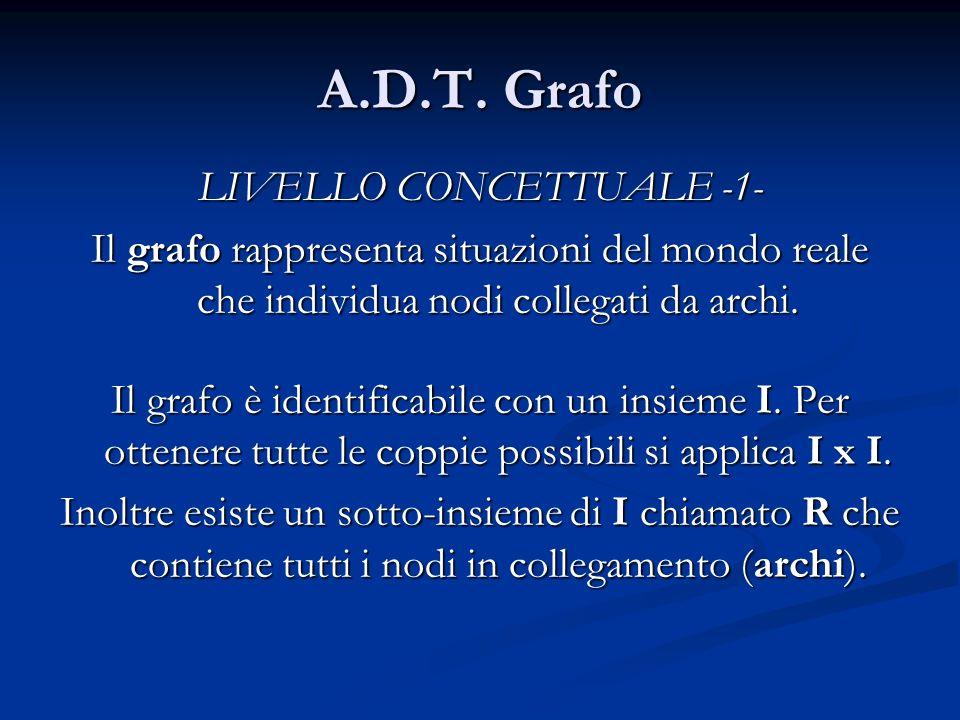 A.D.T. Grafo LIVELLO CONCETTUALE -1- Il grafo rappresenta situazioni del mondo reale che individua nodi collegati da archi. Il grafo è identificabile