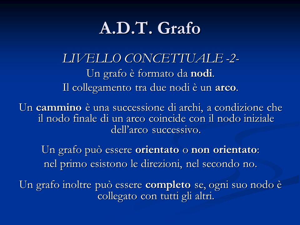 A.D.T. Grafo LIVELLO CONCETTUALE -2- Un grafo è formato da nodi. Il collegamento tra due nodi è un arco. Un cammino è una successione di archi, a cond