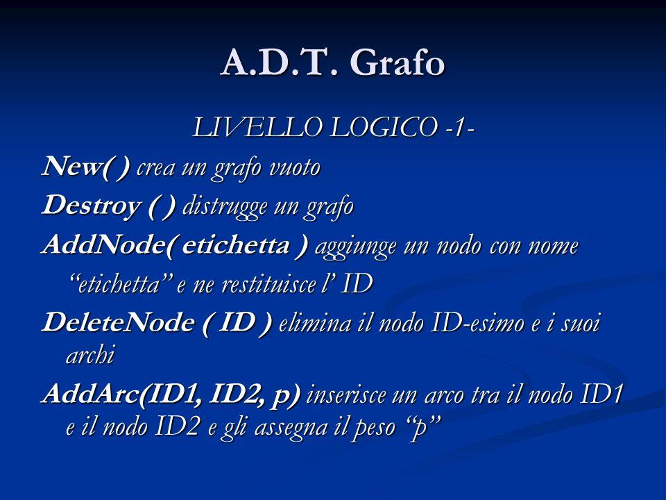 A.D.T. Grafo LIVELLO LOGICO -1- New( ) crea un grafo vuoto Destroy ( ) distrugge un grafo AddNode( etichetta ) aggiunge un nodo con nome etichetta e n