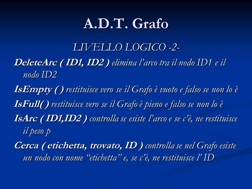 A.D.T. Grafo LIVELLO LOGICO -2- DeleteArc ( ID1, ID2 ) elimina larco tra il nodo ID1 e il nodo ID2 IsEmpty ( ) restituisce vero se il Grafo è vuoto e