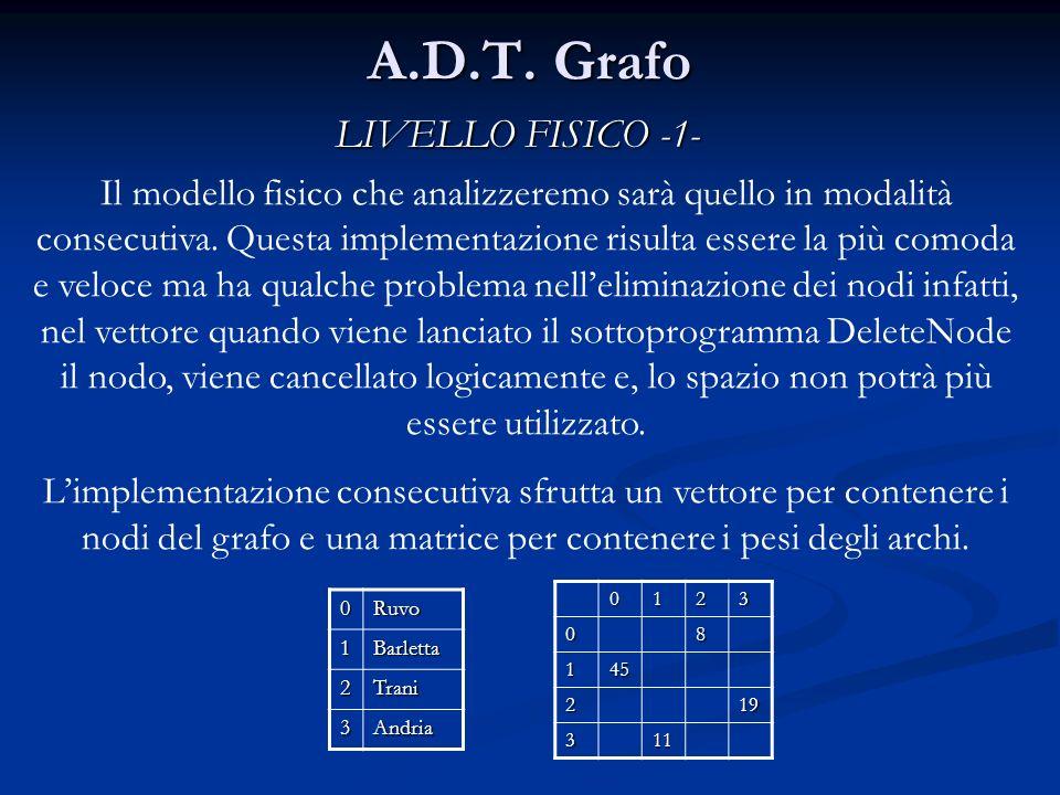 A.D.T.Grafo New() t = 0 La new() costruisce il grafo mettendo il puntatore del vettore t a 0.