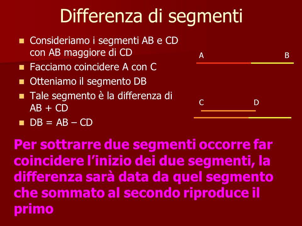 Differenza di segmenti Consideriamo i segmenti AB e CD con AB maggiore di CD Facciamo coincidere A con C Otteniamo il segmento DB Tale segmento è la d