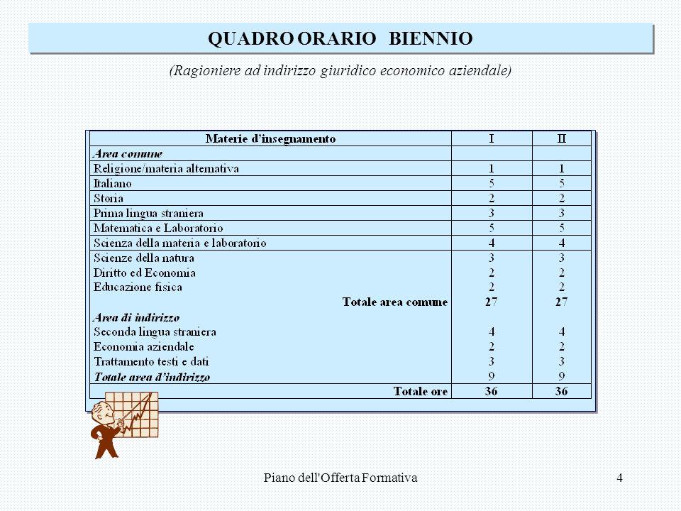 Piano dell Offerta Formativa4 QUADRO ORARIO BIENNIO (Ragioniere ad indirizzo giuridico economico aziendale)
