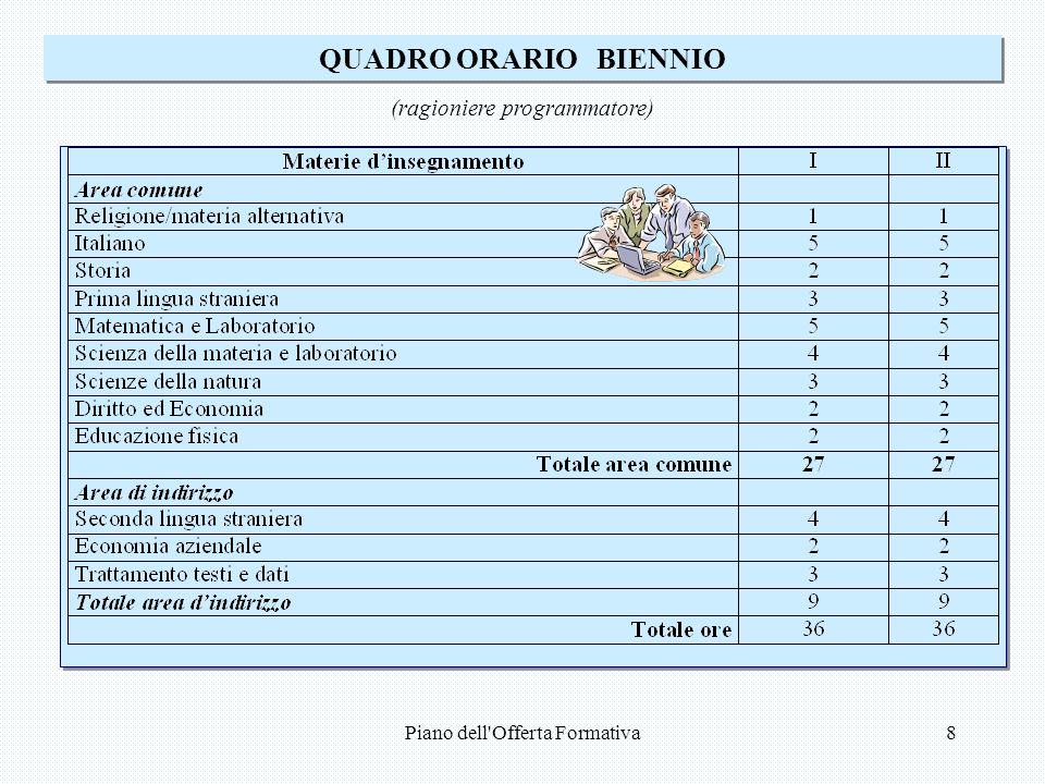 Piano dell Offerta Formativa8 QUADRO ORARIO BIENNIO (ragioniere programmatore)