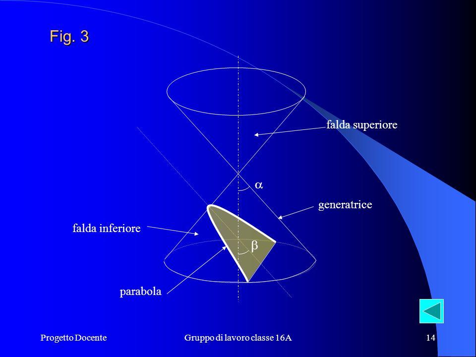 Progetto DocenteGruppo di lavoro classe 16A13 La parabola Dunque, la parabola è quella particolare curva che si ottiene dallintersezione di una superf