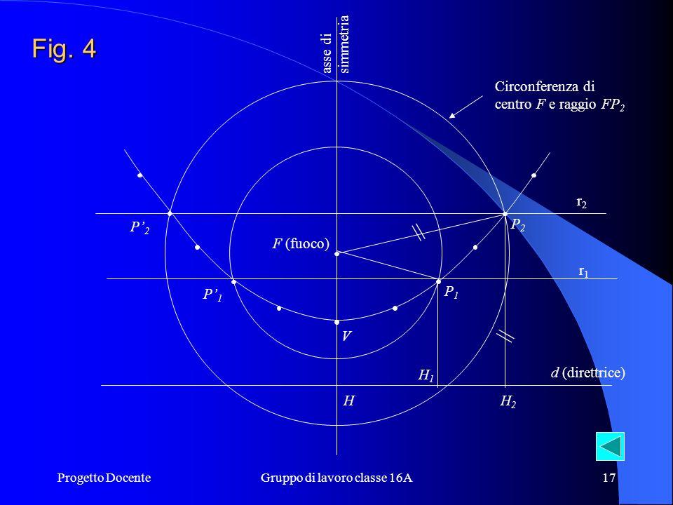 Progetto DocenteGruppo di lavoro classe 16A16 Costruzione della parabola Assegnati il fuoco F e la direttrice d di una parabola, per disegnarla, per d