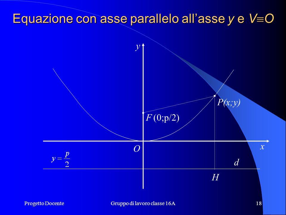 Progetto DocenteGruppo di lavoro classe 16A17 Fig. 4 asse di simmetria Circonferenza di centro F e raggio FP 2 F (fuoco) d (direttrice) r2r2 P2P2 H2H2