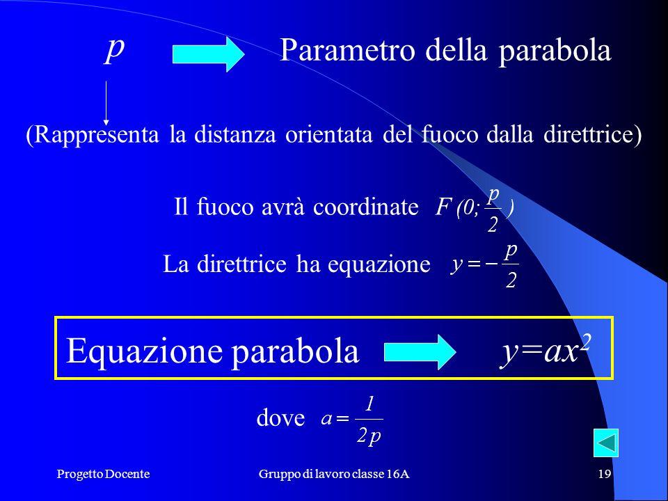 Progetto DocenteGruppo di lavoro classe 16A18 Equazione con asse parallelo allasse y e V O y x O F (0;p/2) d P(x;y) H