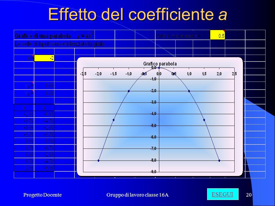 Progetto DocenteGruppo di lavoro classe 16A19 p Parametro della parabola (Rappresenta la distanza orientata del fuoco dalla direttrice) Il fuoco avrà