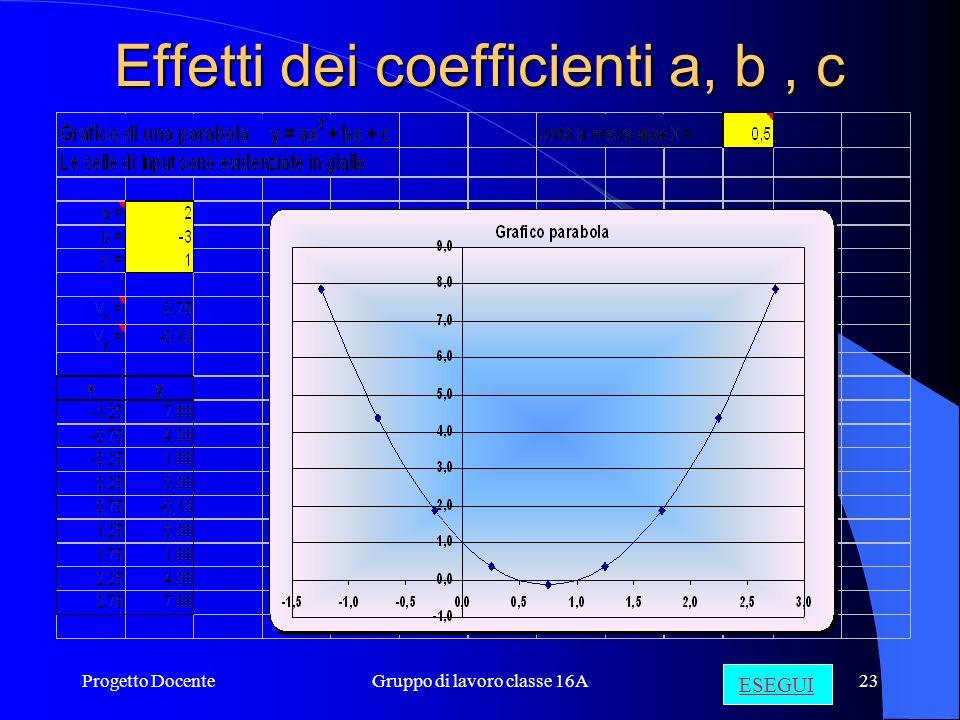 Progetto DocenteGruppo di lavoro classe 16A22 Equazione y = ax 2 + bx + c Fuoco Vertice Direttrice Asse di simmetria