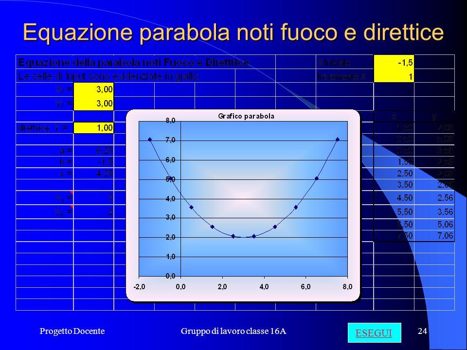 Progetto DocenteGruppo di lavoro classe 16A23 Effetti dei coefficienti a, b, c ESEGUI
