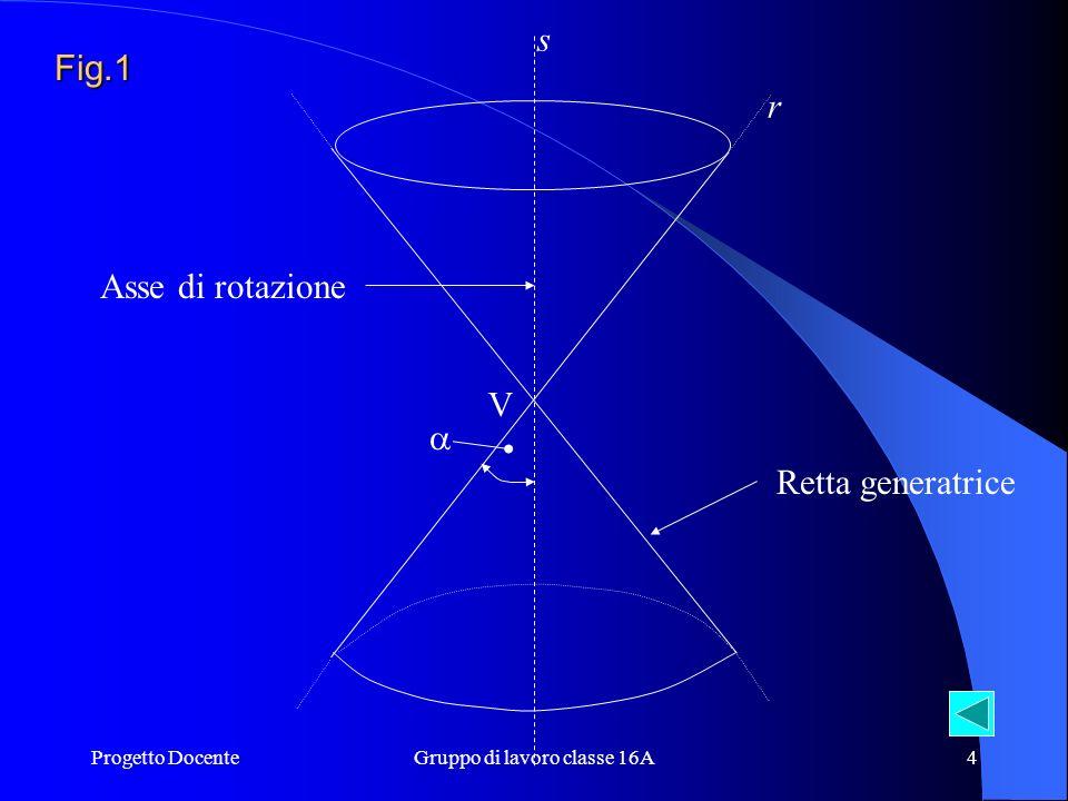 Progetto DocenteGruppo di lavoro classe 16A4 Asse di rotazione Retta generatrice s V r Fig.1