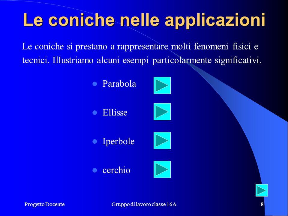 Progetto DocenteGruppo di lavoro classe 16A8 Le coniche nelle applicazioni Parabola Ellisse Iperbole cerchio Le coniche si prestano a rappresentare molti fenomeni fisici e tecnici.