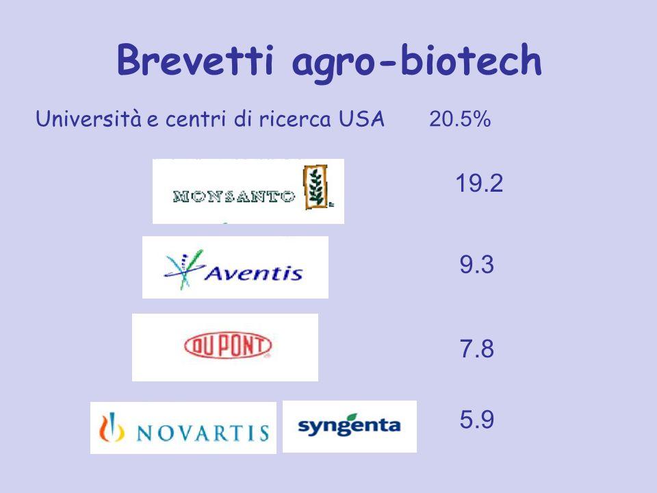 Brevetti agro-biotech Università e centri di ricerca USA 20.5% 19.2 9.3 7.8 5.9