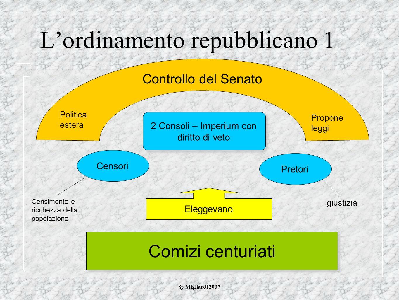 @ Migliardi 2007 Lordinamento repubblicano 1 2 Consoli – Imperium con diritto di veto Comizi centuriati Eleggevano CensoriPretori Controllo del Senato