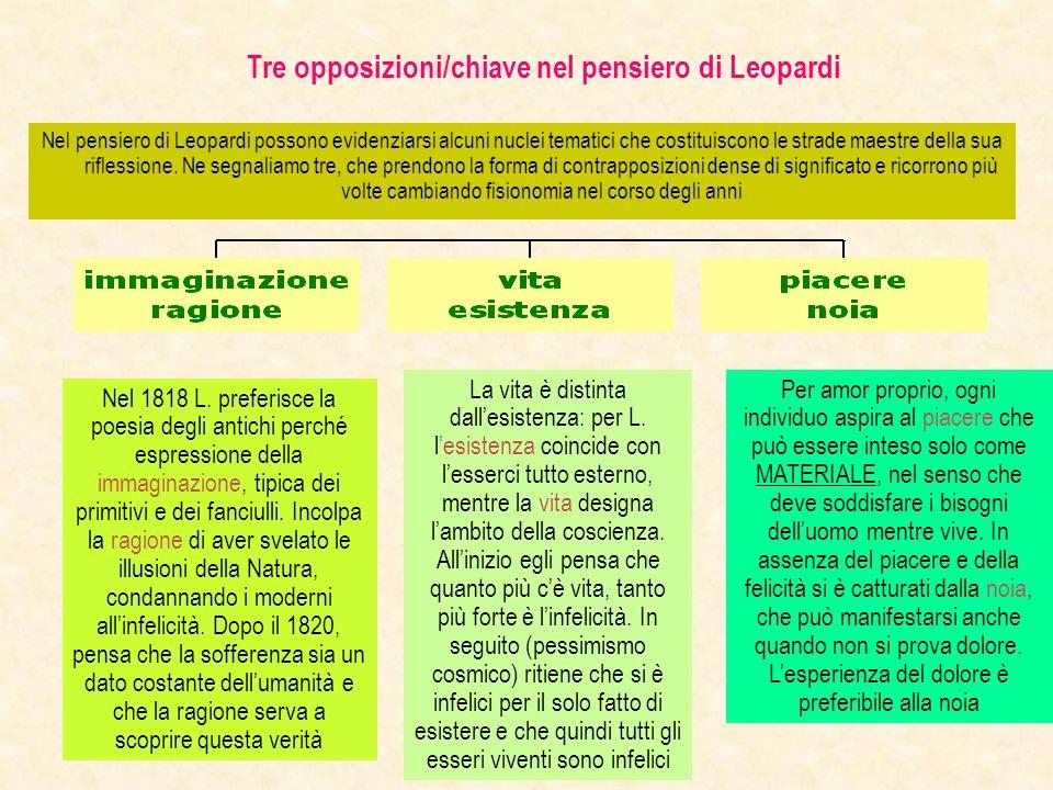 Tre opposizioni/chiave nel pensiero di Leopardi Nel pensiero di Leopardi possono evidenziarsi alcuni nuclei tematici che costituiscono le strade maest