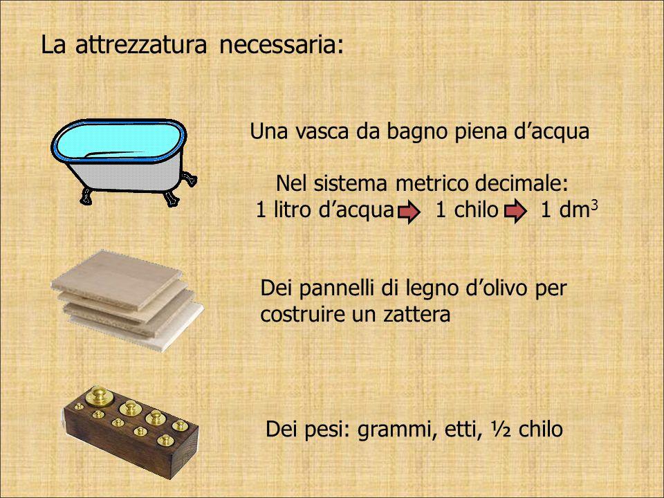 La attrezzatura necessaria: Una vasca da bagno piena dacqua Nel sistema metrico decimale: 1 litro dacqua 1 chilo 1 dm 3 Dei pannelli di legno dolivo p