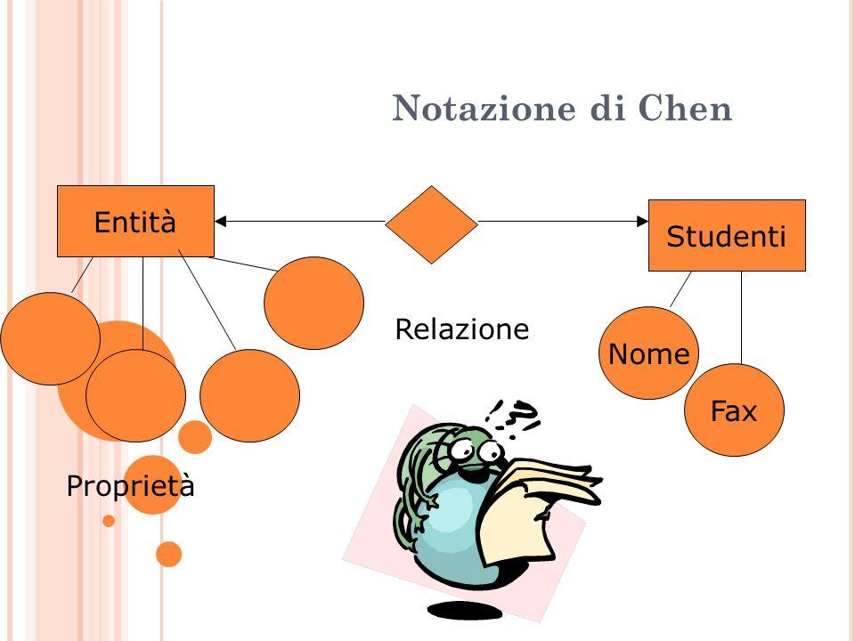 Notazione di Chen Entità Proprietà Relazione Studenti Nome Fax