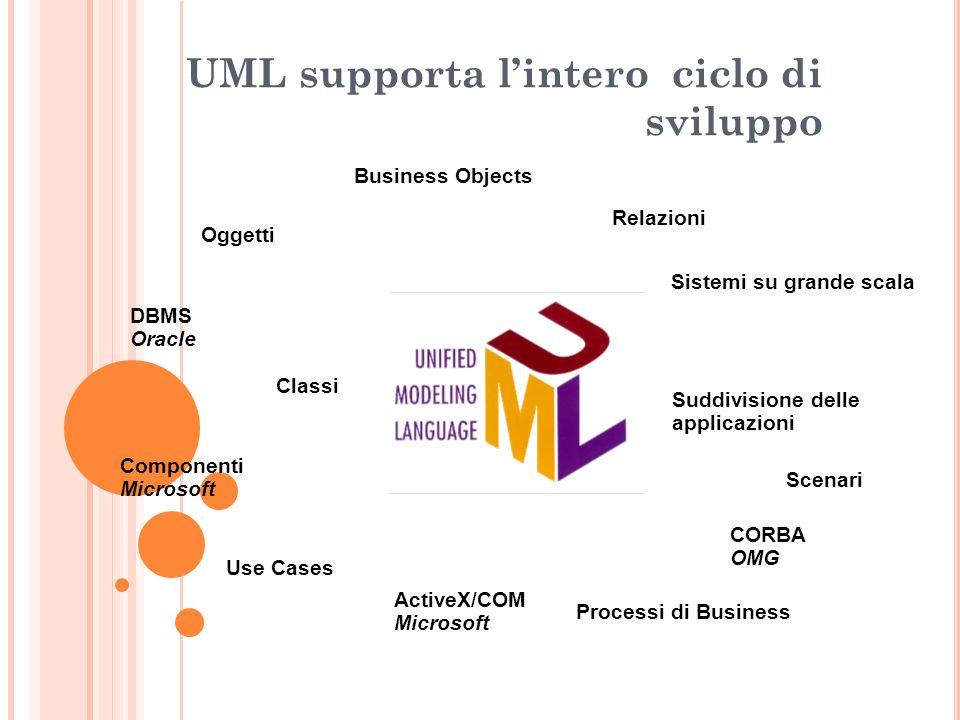 UML supporta lintero ciclo di sviluppo Classi Suddivisione delle applicazioni Business Objects Relazioni Processi di Business Oggetti Use Cases Sistem