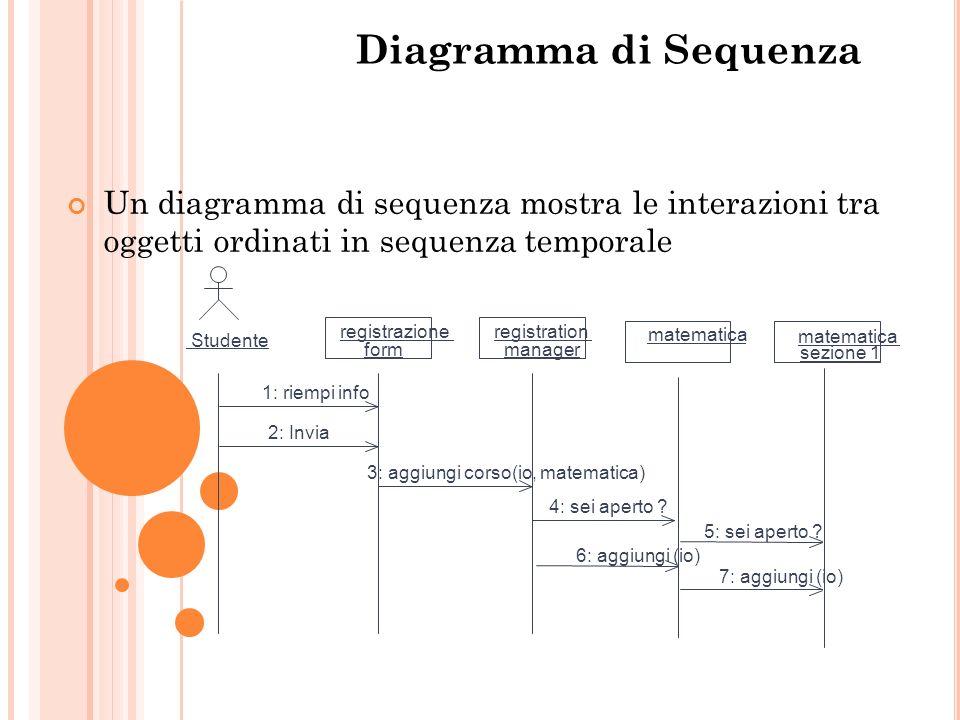 Diagramma di Sequenza Un diagramma di sequenza mostra le interazioni tra oggetti ordinati in sequenza temporale Studente registrazione form registrati