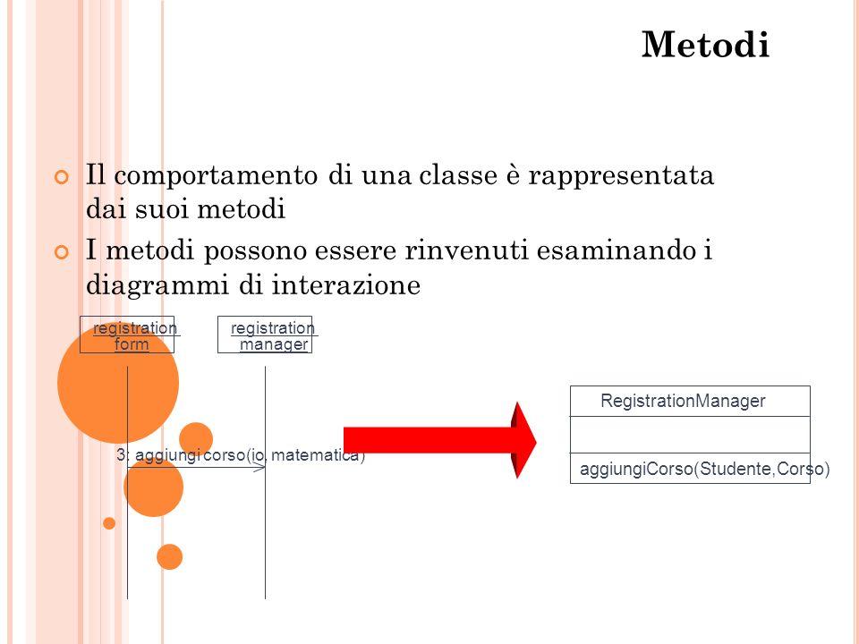 Metodi Il comportamento di una classe è rappresentata dai suoi metodi I metodi possono essere rinvenuti esaminando i diagrammi di interazione registra
