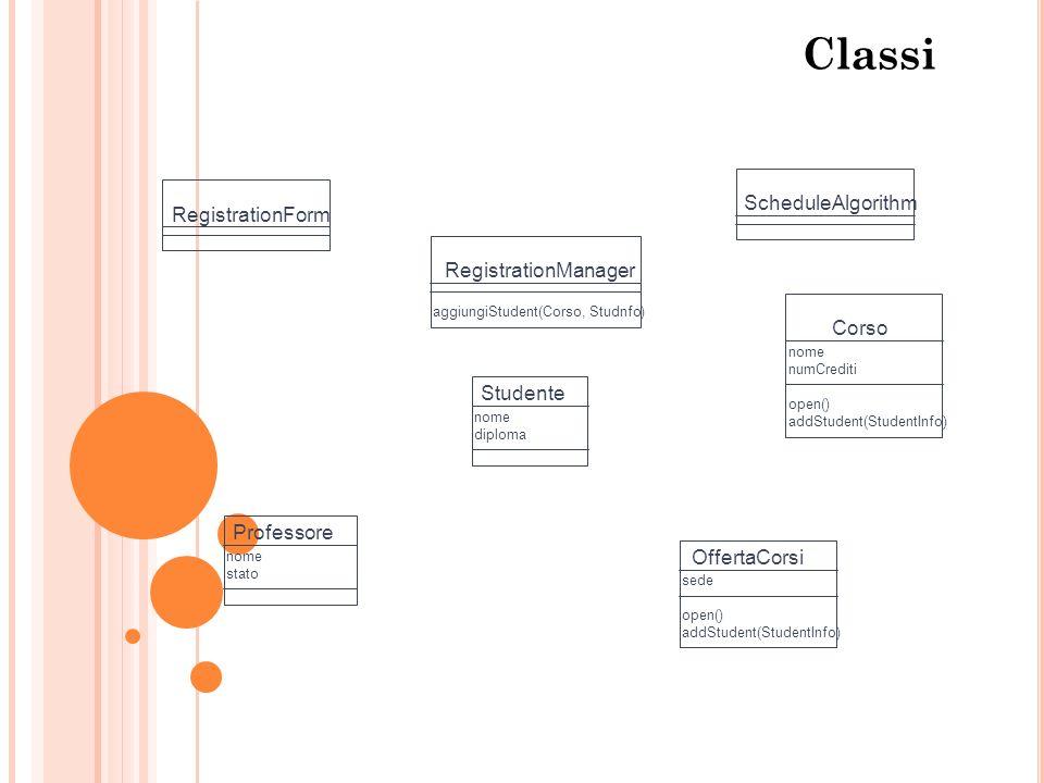 Classi RegistrationForm RegistrationManager aggiungiStudent(Corso, Studnfo) Corso nome numCrediti open() addStudent(StudentInfo) Studente nome diploma