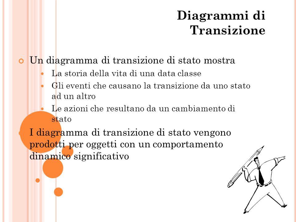 The State of Diagrammi di Transizione Un diagramma di transizione di stato mostra La storia della vita di una data classe Gli eventi che causano la tr