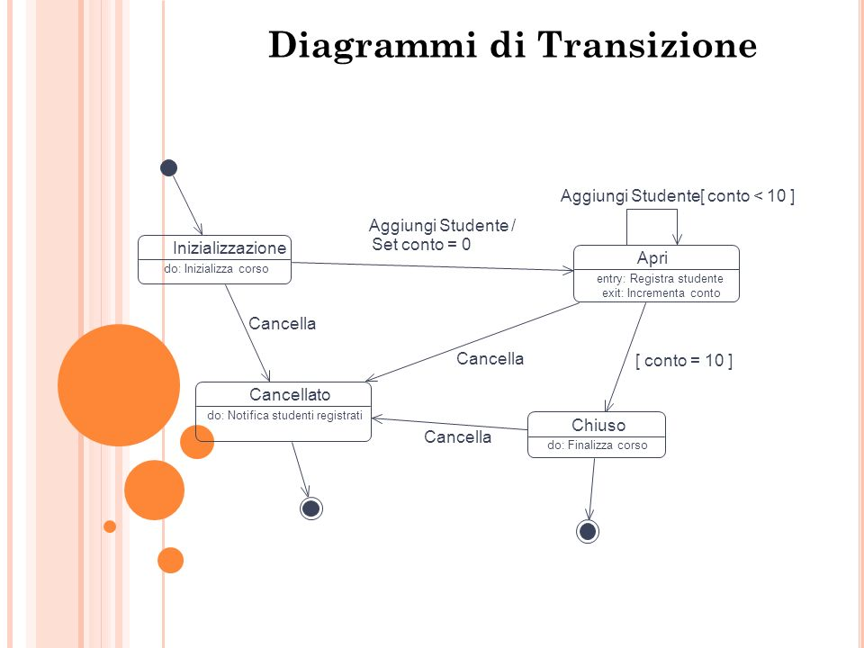 State Diagrammi di Transizione Inizializzazione Apri entry: Registra studente exit: Incrementa conto ChiusoCancellato do: Inizializza corso do: Finali