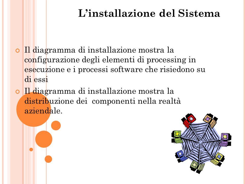Linstallazione del Sistema Il diagramma di installazione mostra la configurazione degli elementi di processing in esecuzione e i processi software che