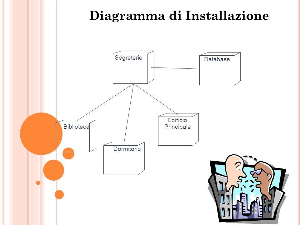 Diagramma di Installazione Segreterie DatabaseBibliotecaDormitorioEdificio Principale