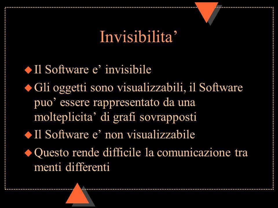 Invisibilita u Il Software e invisibile u Gli oggetti sono visualizzabili, il Software puo essere rappresentato da una molteplicita di grafi sovrapposti u Il Software e non visualizzabile u Questo rende difficile la comunicazione tra menti differenti