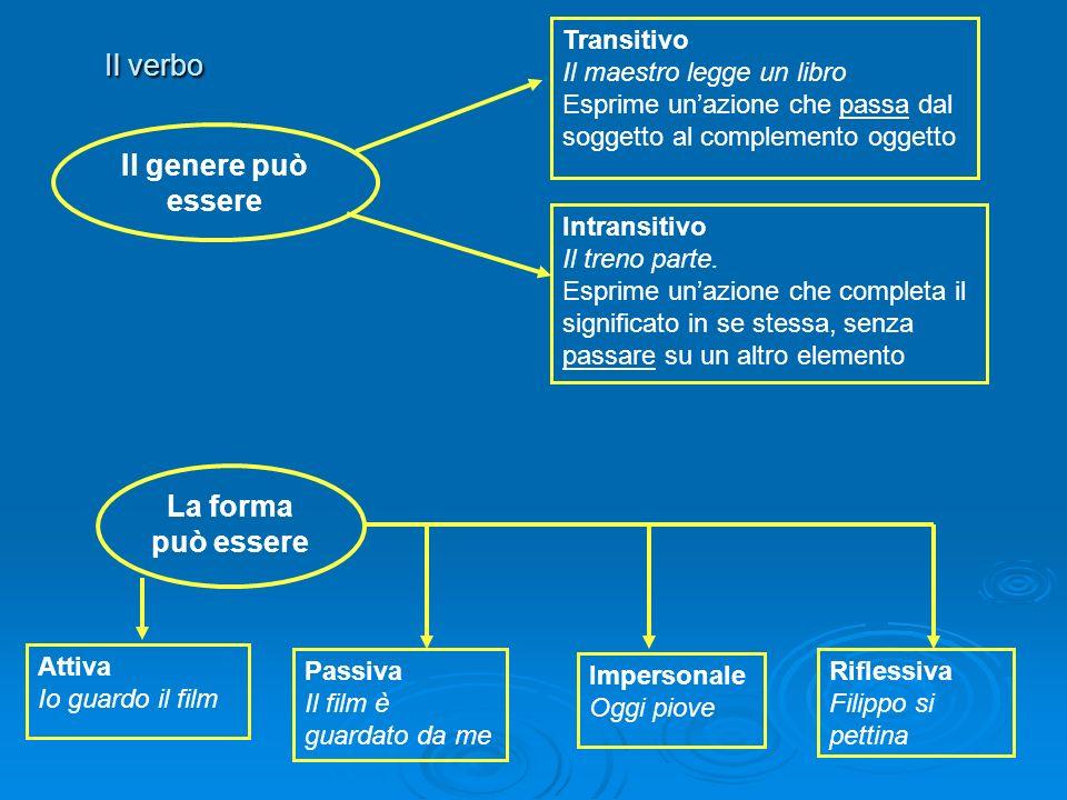 Il verbo Il genere può essere Transitivo Il maestro legge un libro Esprime unazione che passa dal soggetto al complemento oggetto Intransitivo Il tren