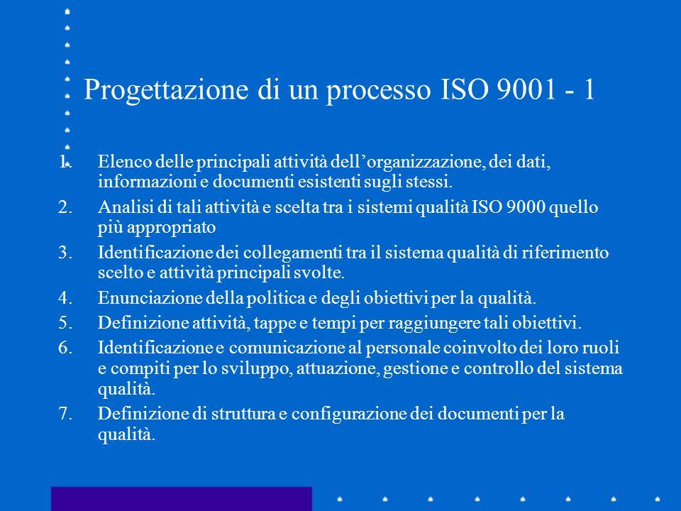 Progettazione di un processo ISO 9001 - 1 1.Elenco delle principali attività dellorganizzazione, dei dati, informazioni e documenti esistenti sugli stessi.