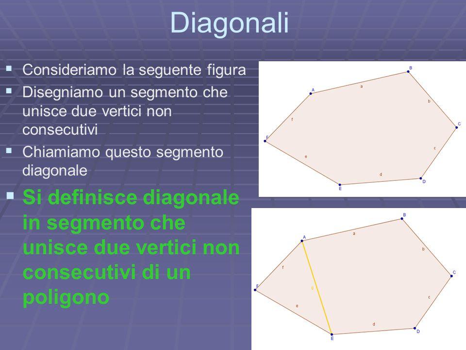 Diagonali Consideriamo la seguente figura Disegniamo un segmento che unisce due vertici non consecutivi Chiamiamo questo segmento diagonale Si definis