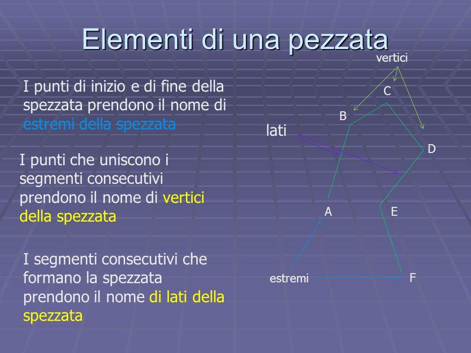 Elementi di una pezzata D B C AE F estremi vertici I punti di inizio e di fine della spezzata prendono il nome di estremi della spezzata I punti che u