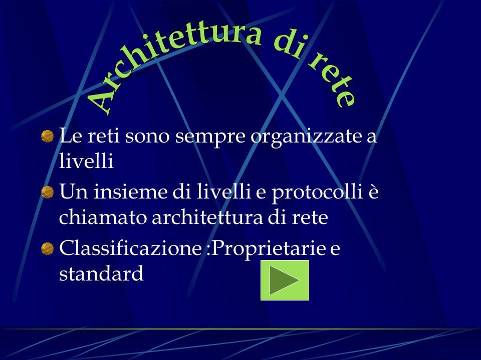 Le reti sono sempre organizzate a livelli Un insieme di livelli e protocolli è chiamato architettura di rete Classificazione :Proprietarie e standard