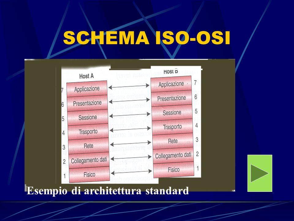 I livelli del modello ISO/OSI Livello applicativo/utente Livello di controllo di presentazione Livello di sessione Livello del trasporto Livello di controllo della rete Livello di collegamento dati Livelli di collegamento fisico