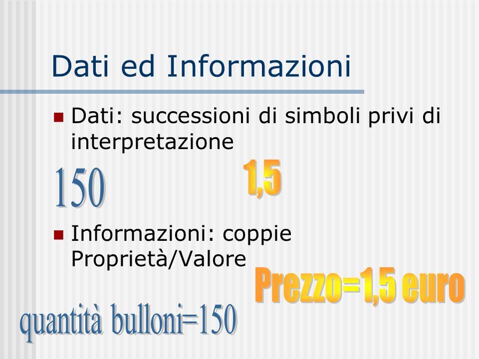 Dati ed Informazioni Dati: successioni di simboli privi di interpretazione Informazioni: coppie Proprietà/Valore