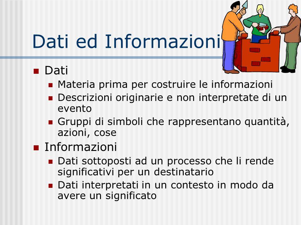 Dati ed Informazioni Dati Materia prima per costruire le informazioni Descrizioni originarie e non interpretate di un evento Gruppi di simboli che rappresentano quantità, azioni, cose Informazioni Dati sottoposti ad un processo che li rende significativi per un destinatario Dati interpretati in un contesto in modo da avere un significato