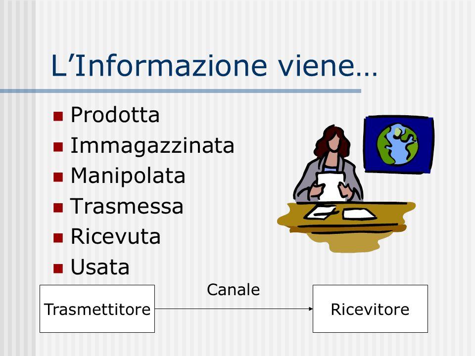 LInformazione viene… Prodotta Immagazzinata Manipolata Trasmessa Ricevuta Usata TrasmettitoreRicevitore Canale