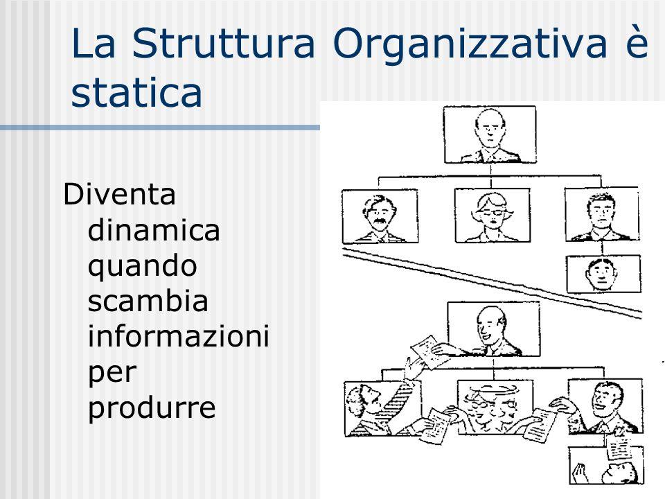 La Struttura Organizzativa è statica Diventa dinamica quando scambia informazioni per produrre