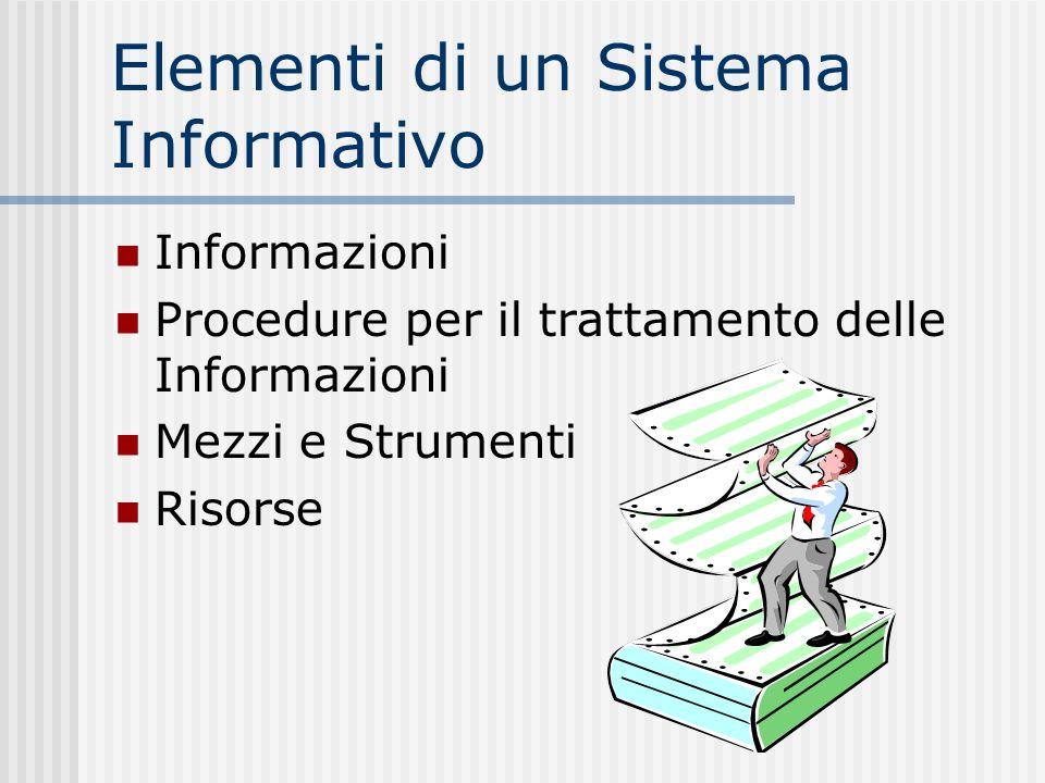 Elementi di un Sistema Informativo Informazioni Procedure per il trattamento delle Informazioni Mezzi e Strumenti Risorse